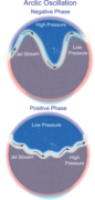 Positive and negative phases of the Arctic Oscillation. Graphic by Wikipedia.